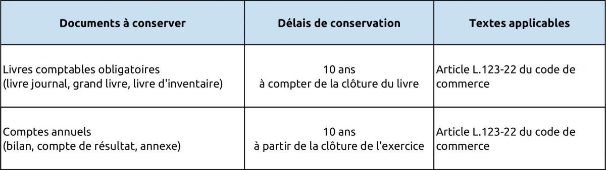 Documents Comptables Les Delais De Conservation