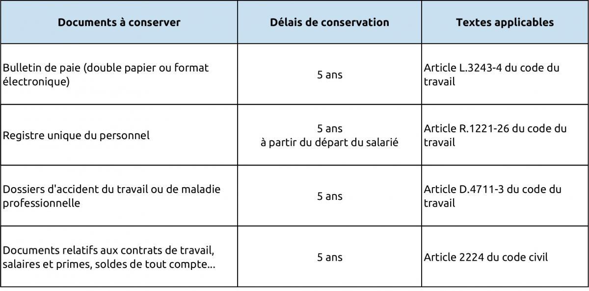 Tableau Duree Conservation Documents Steadlane Club